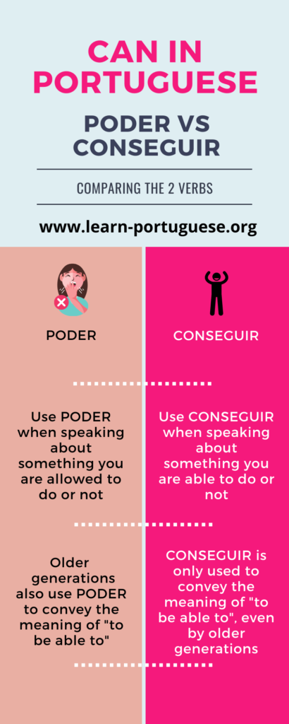 Infographic about poder vs conseguir in Portuguese